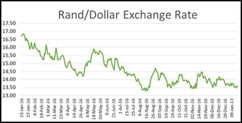 rand dollar exchange rate january 2017