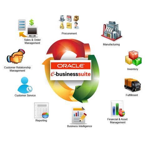 Oracle Ebs Financials Resume by Oracle E Business Suite Exploreit8