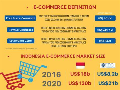 indonesia   rethink   commerce targets