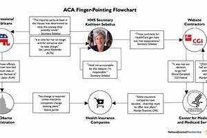 Aca Timeline Chart The Obamacare Finger Pointing Flowchart The Atlantic