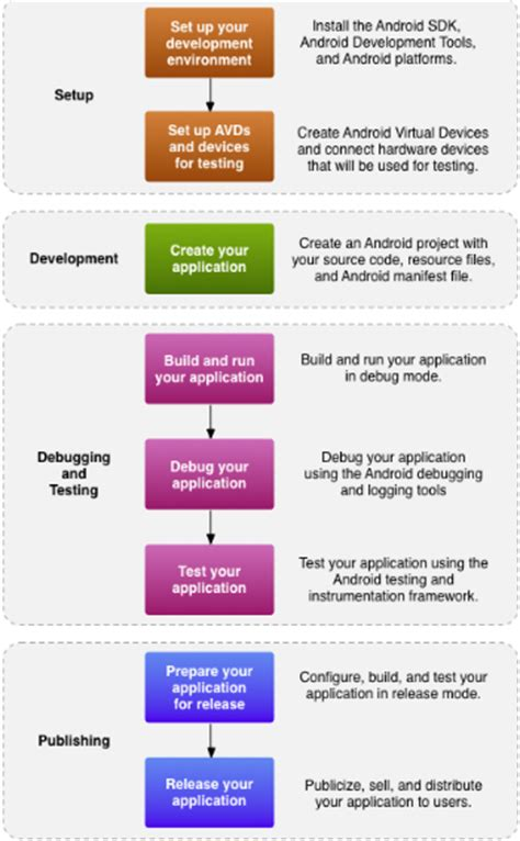 how to develop an android app how to create an android application on ubuntu 11 10 from