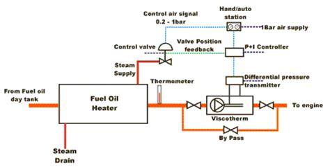 Marine Fuel Tank Monitoring System by Marine Engine Simulation Marine Engine Question Answer