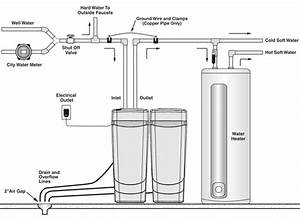 How Water Softeners Function