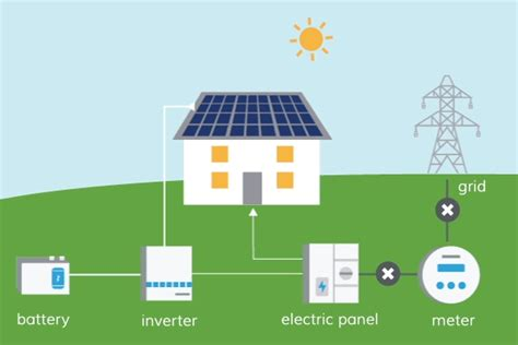 Beginners Guide Solar Energy Systems Smart