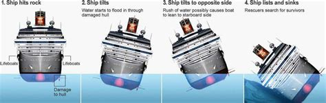 Sinking Boat Test by 2 Ship