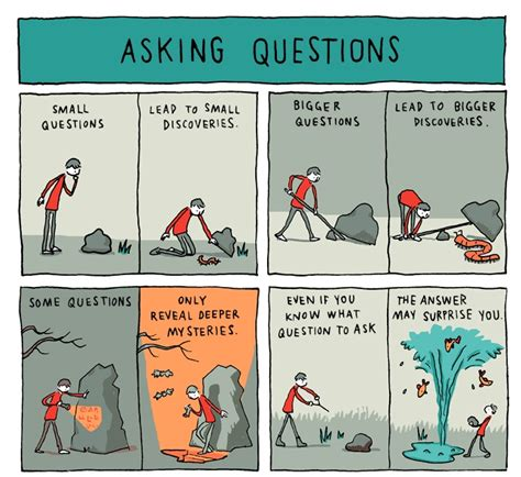 Asking Questions  Teachers Of India