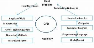 Schematic Of Cfd Process