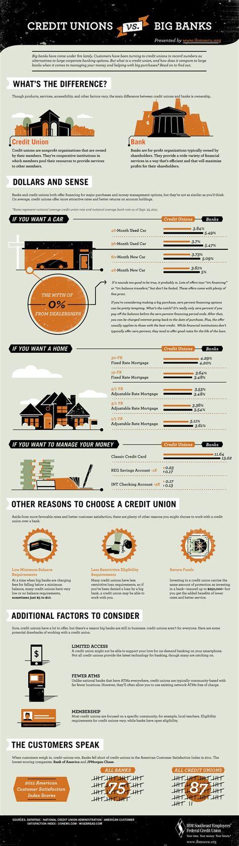 banks  credit unions credit unions  banks credit