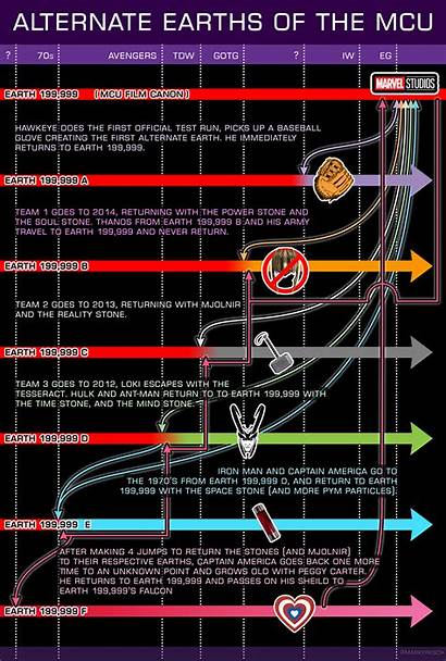 Mcu Timeline Endgame Timelines Travel Rogers Steve