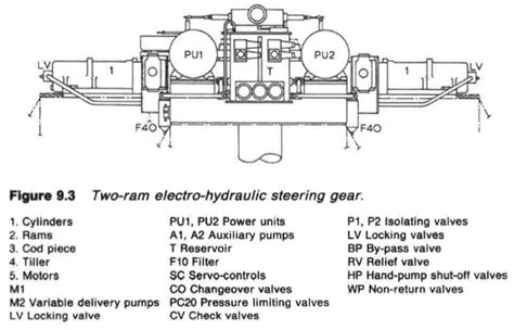 Marine Hydraulic Steering Gear by Two Ram Electro Hydraulic Steering Gear With Variable