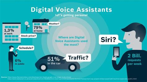10 ways voice assistants are changing marketing wordstream