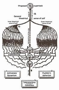 Diagram Of Stanislavski U0026 39 S  U0026 39 System  U0026 39  Based On His  U0026quot Plan Of