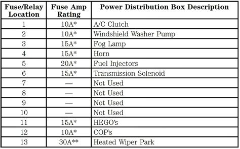 2001 Lincoln Fuse Box by Fuse Box On 2001 Lincoln Ls Trusted Schematics Wiring