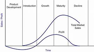 4  Product Life Cycle  Plc  Curve