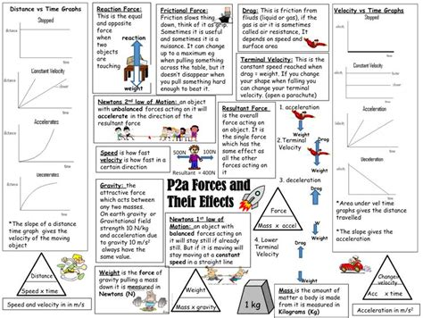 Best 20+ Physics Revision Ideas On Pinterest  Study Cards, Gcse Science And Physics Help