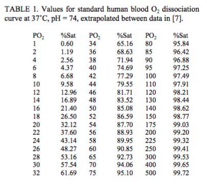 Altitude Adjusted PERC Oxygen Saturation - R.E.B.E.L. EM