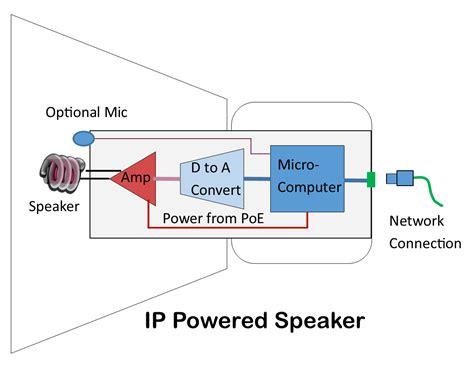 Speaker Part Diagram by How Ip Powered Speakers Work Kintronics