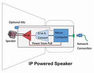 How Ip Powered Speakers Work
