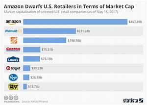 Chart: Amazon Dwarfs U.S. Retailers in Terms of Market Cap ...