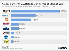 Chart Amazon Dwarfs US Retailers in Terms of Market Cap
