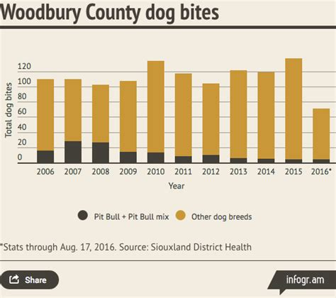 Cities with Successful Pit Bull Laws; Data Shows Breed ...