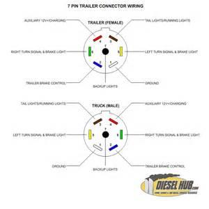 similiar 7 pin trailer plug wiring diagram keywords pin trailer plug wiring diagram on 7 wire trailer plug wiring