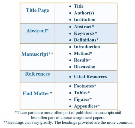 formatting  guide based    edition