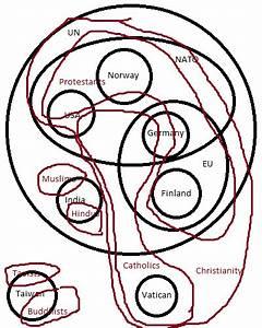 The Great Venn Diagram Of Society