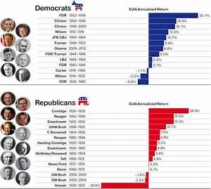 Presidential Impact on Stock Markets | OppenheimerFunds