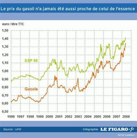 Prix Du Gasoil Aujourd Hui by Prix Du Gasoil Aujourd Hui