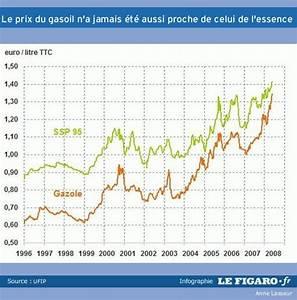 Prix Essence Et Diesel : pourquoi le prix du gasoil rattrape celui de l 39 essence ~ Medecine-chirurgie-esthetiques.com Avis de Voitures