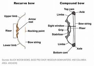 Missouri Prohibits Use Of Crossbows In Archery Season