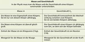 Masse Eines Körpers Berechnen : gewichtskraft in physik sch lerlexikon lernhelfer ~ Themetempest.com Abrechnung