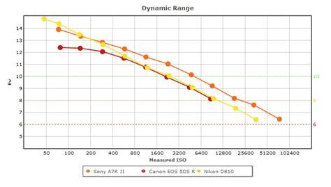 sony a7r dynamic range sony a7r ii review exposure