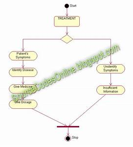 Uml Diagrams For Medical Expert System