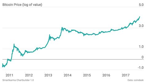Bitcoin volatility is also to an extent driven by holders of large proportions of the total outstanding float of the currency. The Volatility of Bitcoin | Smartkarma