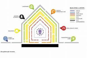Building Layers Diagram