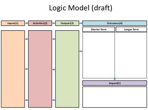 logic templates logic model template