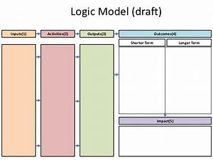 logic model template With logic model template microsoft word