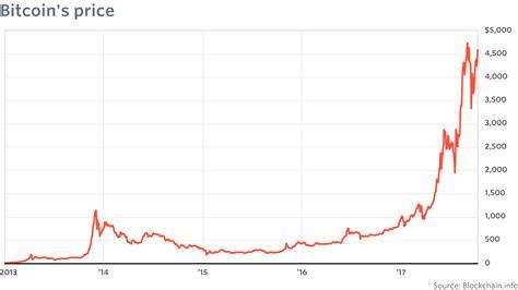 price  bitcoin  collapse  economist  wrote
