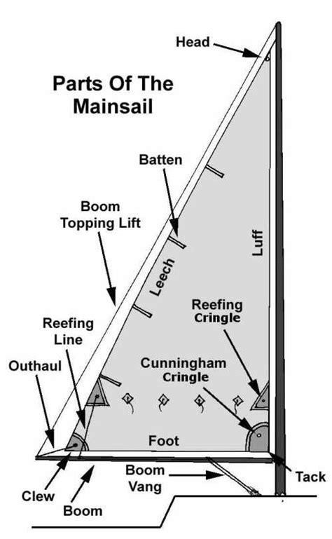 parts   main sail   sailing lessons sailing