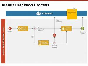 Manual Decision Process Customer Ppt Powerpoint