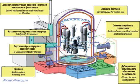 Устройство ядерного реактора