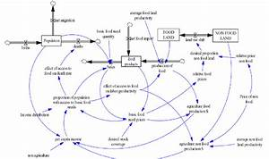 B  System Dynamics Approach Applied To Food Availability