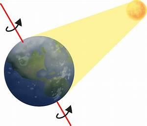 Physics The Basics Of Rotational Motion In Rotation