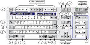 tastatur design beschreibung der tastenblcke auf einer windows tastatur car interior design