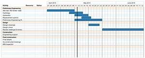3 Simple Gantt Chart Examples