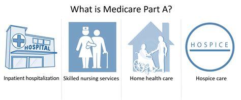 medicare part a form medicare plans coverage part a part b part c part d