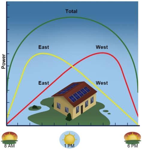 dual mppt defined understanding solar mppt