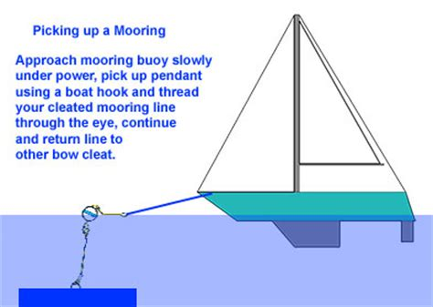 Boat Mooring Techniques by School Of Sailing Blog
